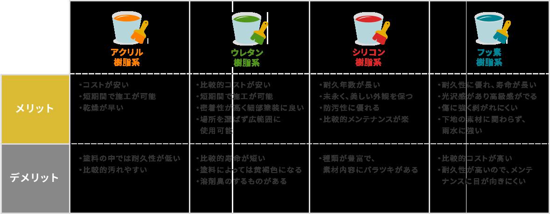 塗料のグレード(価格)と耐久姓の比較及びそれぞれのメリット・デメリット